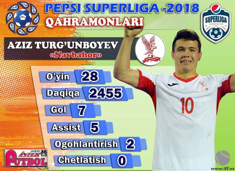 Суперлига қаҳрамонлари: Азиз Турғунбоев